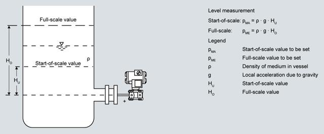 Измерительные преобразователи давления для дифф. давления для прифланцовки.